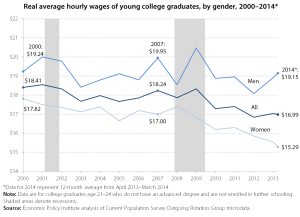 Wages for Recent College Graduates