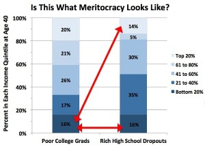 Poor-Grads-Rich-Dropouts