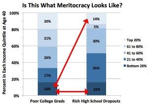 Poor-Grads-Rich-Dropouts