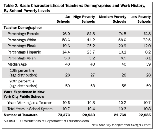 Teachers by race and poverty