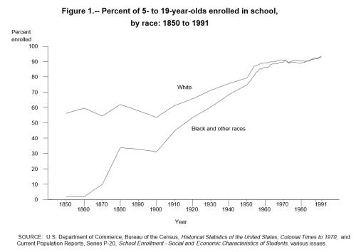 Total School Enrollments 5-19 year olds
