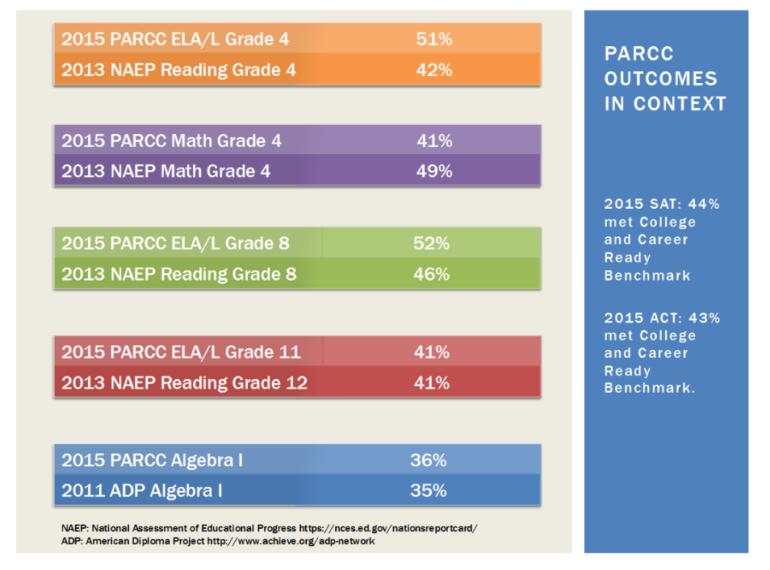 NJ NAEP AND PARCC